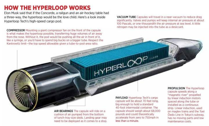 smt hyperloop p3 720x437 - Equipe do MIT irá projetar o primeiro protótipo do Hyperloop