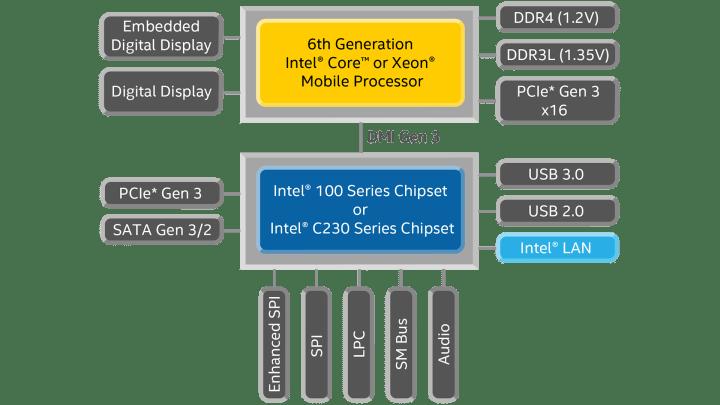 smt intel6gen skylake 1 720x405 - Olhando para o futuro, Intel lança 6ª geração de processadores no Brasil