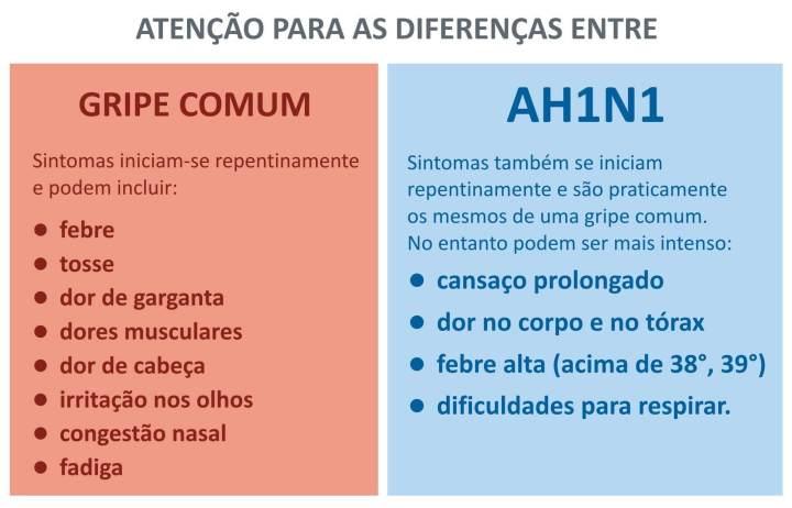 smt medisafe h1n1sintomas 720x462 - Atualização do Medisafe se engaja no combate do H1N1 no Brasil