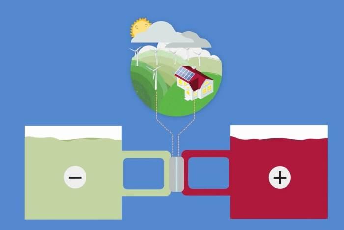 Baterias sustentável do MIT