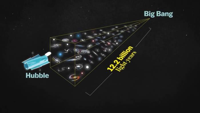 HDF Big Bang 720x405 - Hubble Deep Field: A foto que mudou a Astronomia
