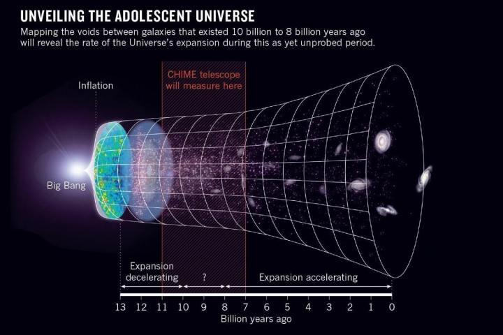 chime 720x480 - Cientistas descobrem onda de rádio misteriosa
