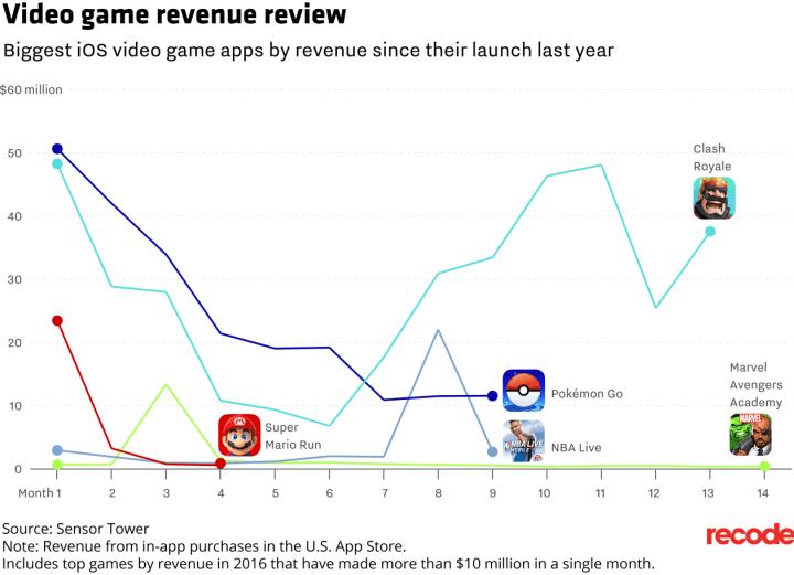 Gráfico de faturamento de jogos mobile