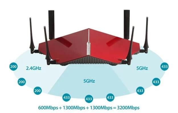 modem router wifi velocita massima - Roteador: como o número de antenas afeta seu funcionamento