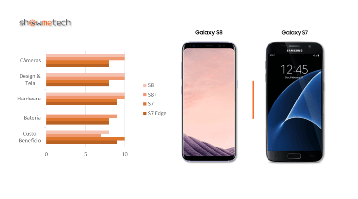 S7 vs S8 - Showmetech