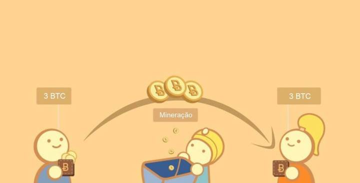 Bitcoin - Mineração