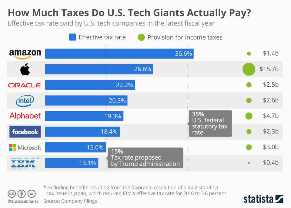 chartoftheday 9208 tax rate paid by tech companies n - EA e Take-Two dizem que Trump está prejudicando a indústria americana de games