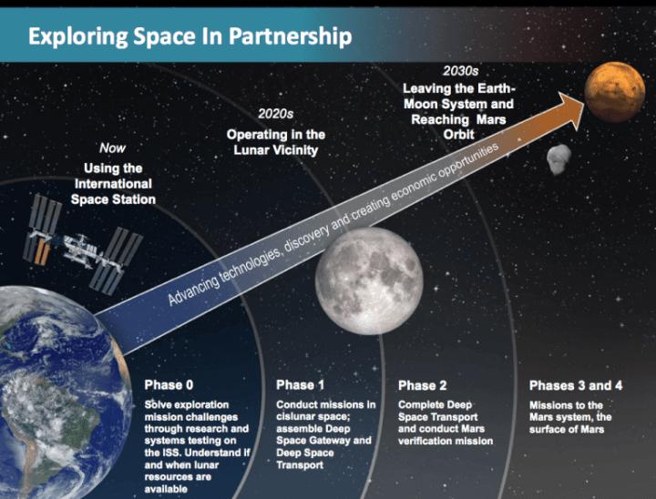 Plano americano para povoar marte 720x548 - Rússia e EUA firmam acordo para construir primeira estação lunar
