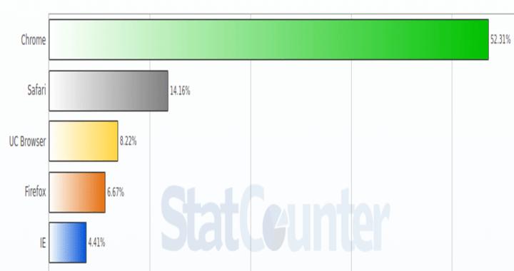 StatCounter 1 720x380 - Quais são os navegadores de internet mais populares de 2017?