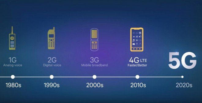 Tudo o que você precisa saber sobre a tecnologia 4.5G 6