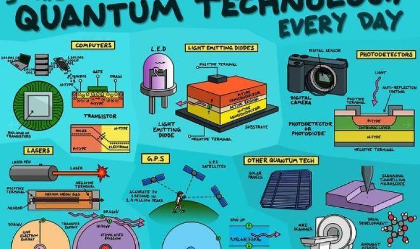 Capture 320x190 - Confira 5 usos da tecnologia quântica em nosso dia a dia