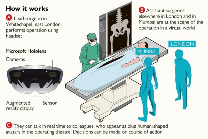 DM5 KrvVwAALHK3 720x480 - Médicos participam de cirurgia através de realidade virtual pela primeira vez