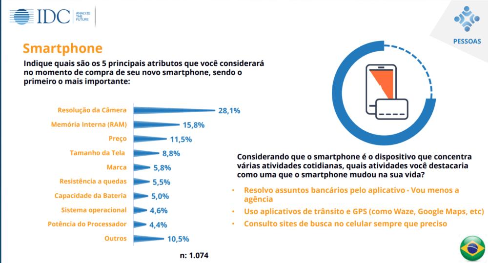 Quisi 2017 aponta: 98,1% dos brasileiros usam tecnologias no dia a dia 7