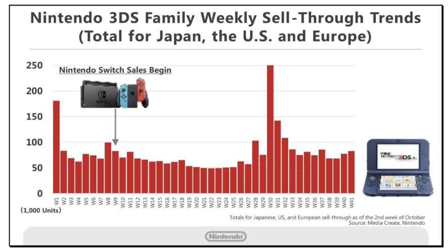 Por que o Nintendo Switch é o videogame do ano 6