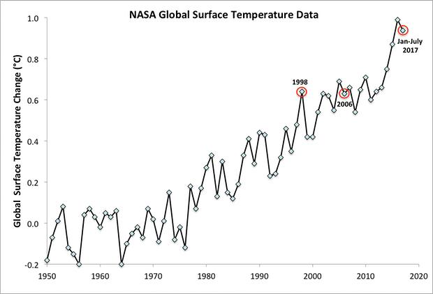 Dados da NASA mostram aumento de temperatura ano a no desde a década de 1950