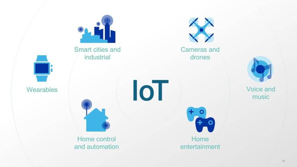 IoT areas - MWC 2018: Qualcomm anuncia Snapdragon 700 e muitas outras tecnologias