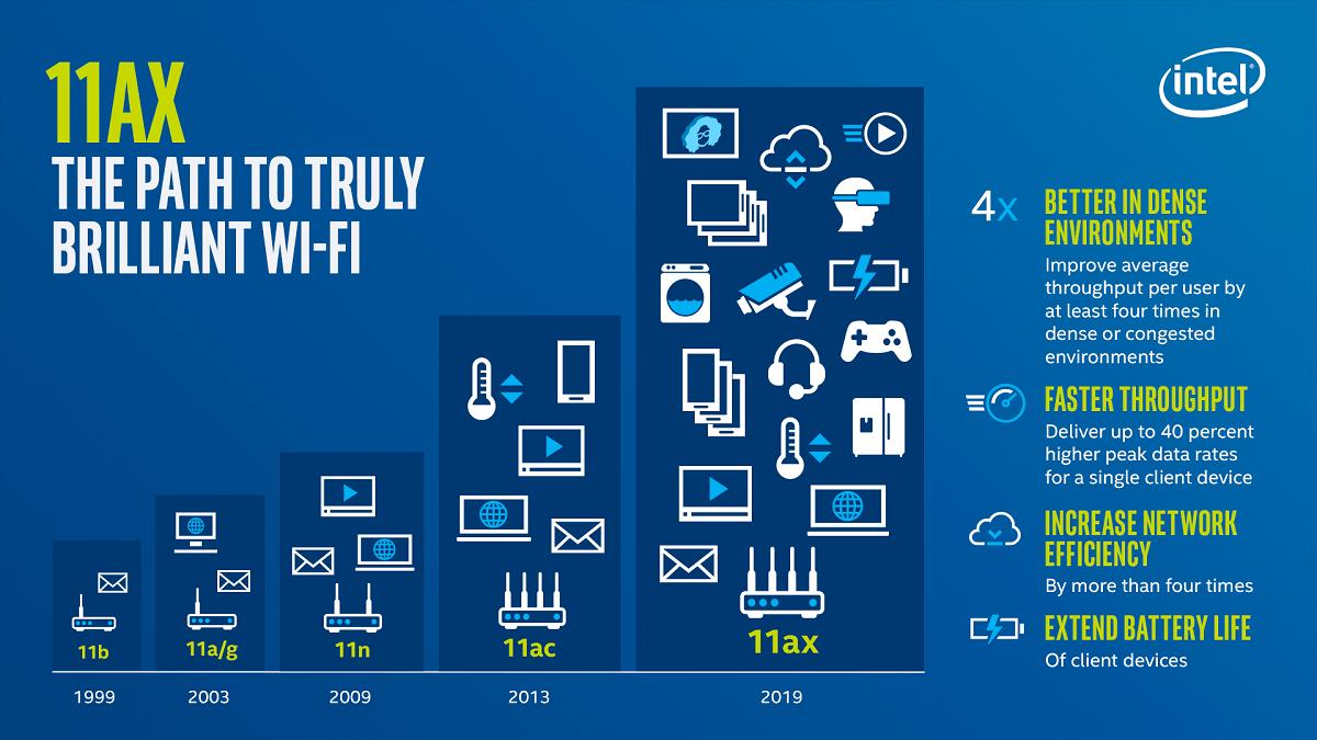 Entenda o que muda na Internet com o novo padrão de WiFi 9