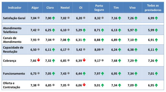 Pesquisa de opinião da Anatel revela as melhores operadoras do Brasil 7