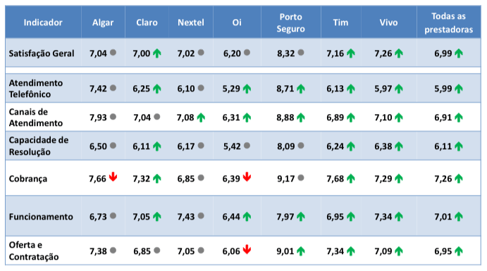 Pesquisa de opinião da Anatel revela as melhores operadoras do Brasil 9