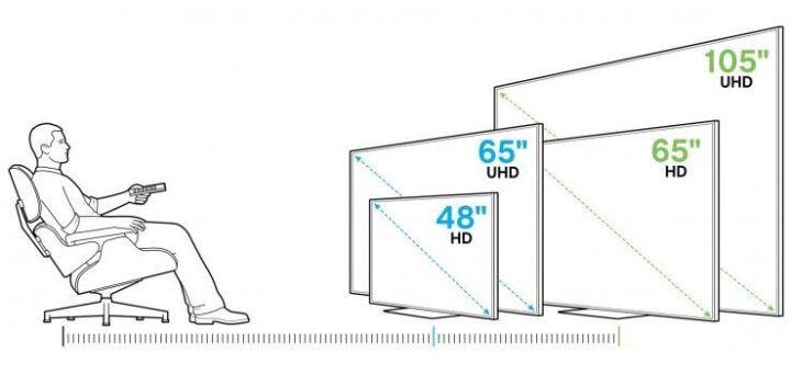 consumer reports Electronics TVS viewing distance 10 15 1 720x342 - TV 4K: qual é a distância recomendada para cada tela?
