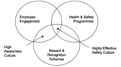 Employee engagement: The missing links