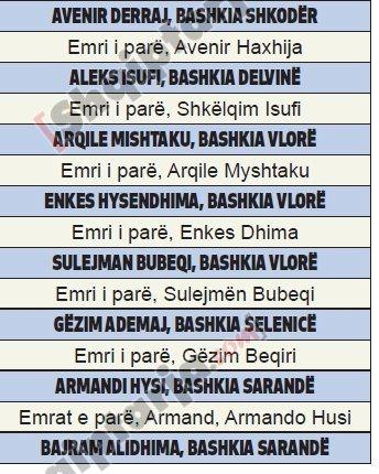 kryebashkiaket me emrat e nderruar tabelat
