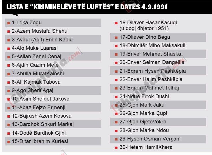 lista e 1991 te krimineleve te luftes