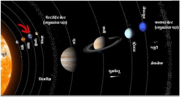 Solar System सूर्यमाला