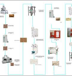 process flow diagram rice mill readingrat net process flow diagram examples process flow diagram symbols [ 2500 x 1552 Pixel ]