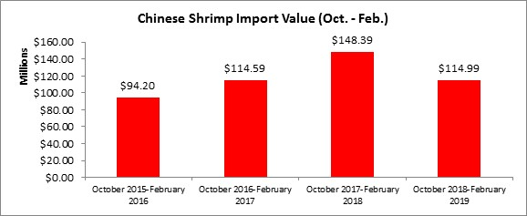 ADDITIONAL DUTIES ON CHINESE SHRIMP IMPORTS WILL INCREASE TO 25% ON FRIDAY