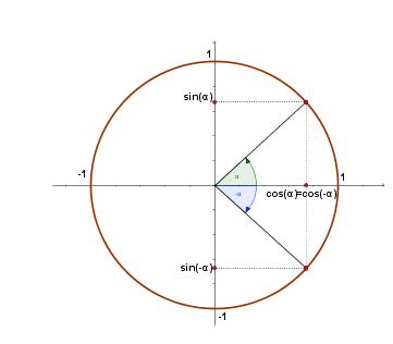 TRIGONOMETRY FORMULAS shortcut and functions chart