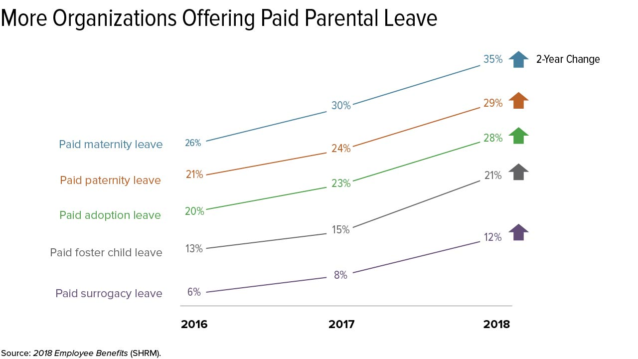 Employers Should Support Both Men and Women Family Leave