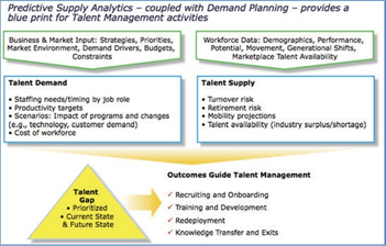 risk decision tree diagram bell systems wiring workforce planning is essential to high-performing organizations