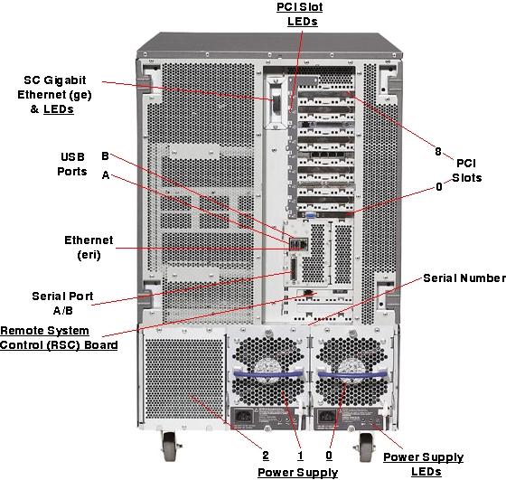 home media server wiring diagram roller door key switch sun fire v880 - rear view