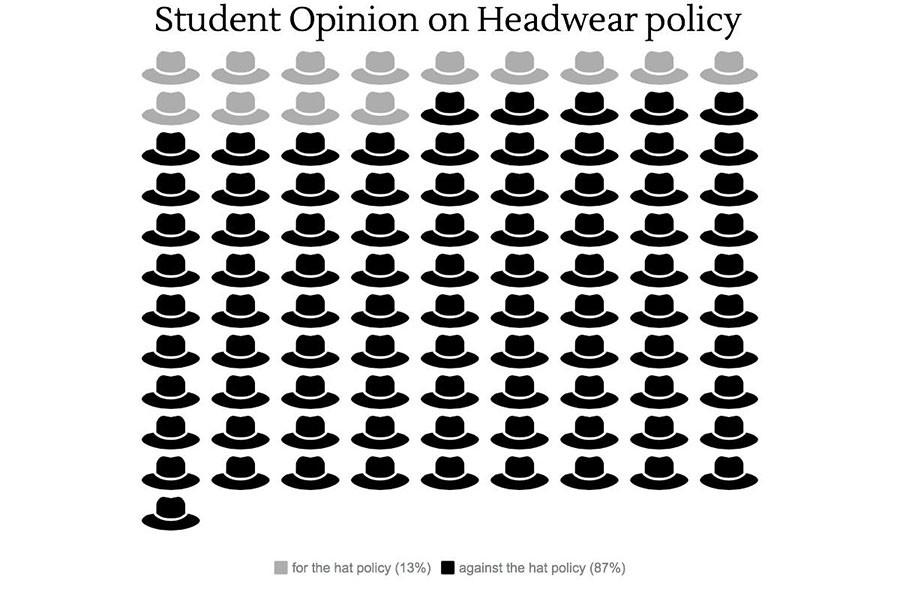 Headwear policy under scrutiny