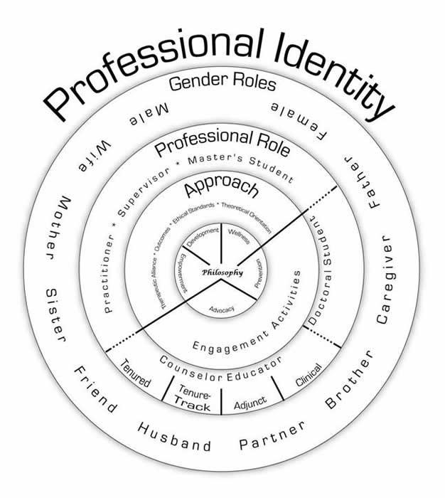 DefiningCounselingProfessionalIdentityfromaGenderedPerspec