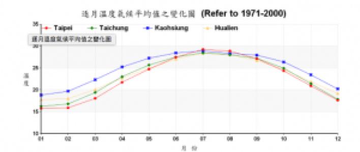 此為台灣平均氣溫。