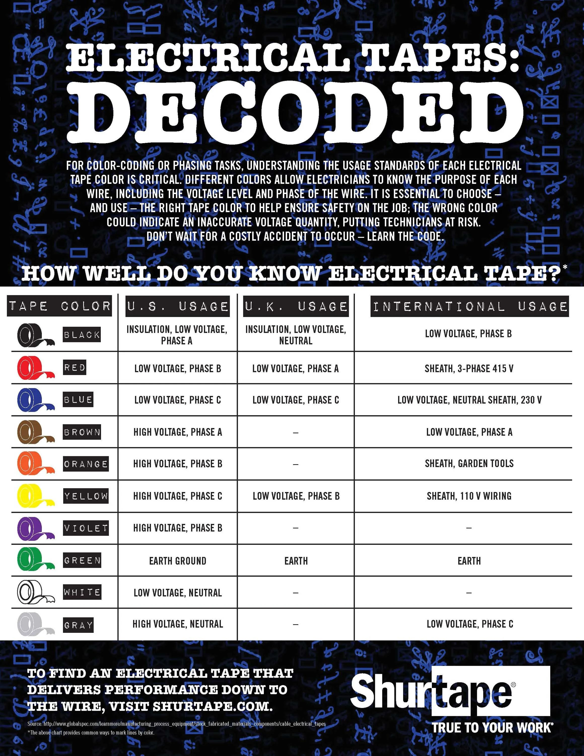 charts for color coded wiring hvac