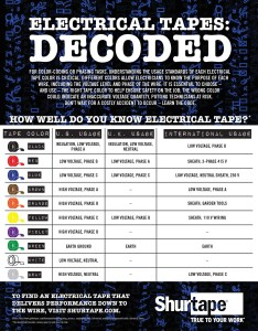 Each color of electrical tape represents  certain voltage level and phasing usage we built this helpful chart to assist you in the field make sure also code shurtape rh