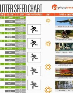 Shutter speed is one of the key elements in so called exposure triangle aperture iso that every photographer should be familiar with also download this free cheat sheet chart from rh shutterbug