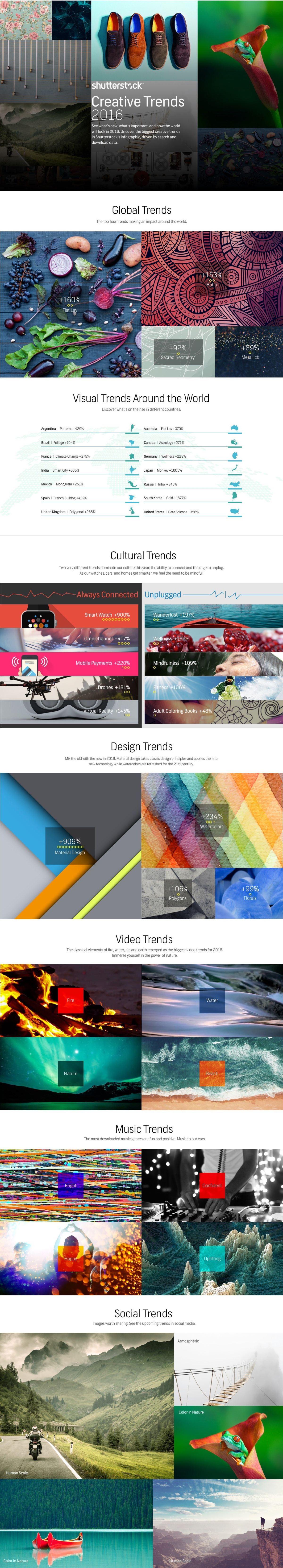 Infographic: Shutterstock's 2016 Creative Trends