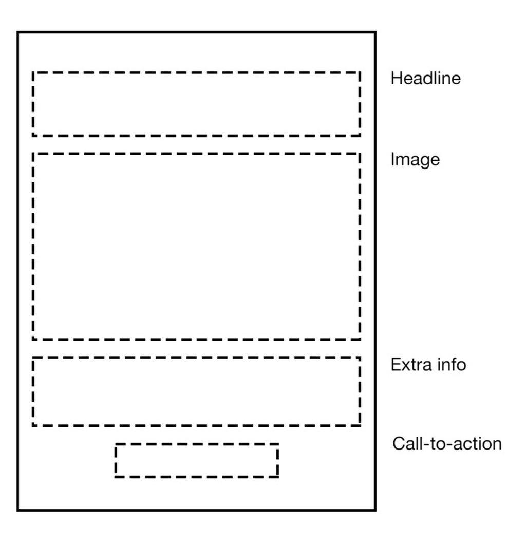 Four-Piece Single Column Layout