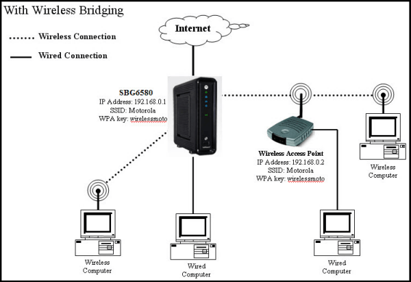 Wi-Fi Wireless Bridging Explained : The Beginners Guide