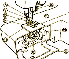 Швейная машина инструкция