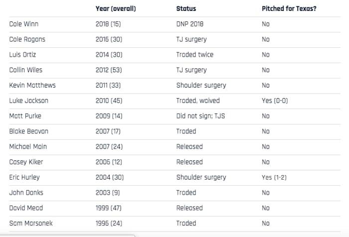 MLB Draft: High school pitchers a bad choice in baseball