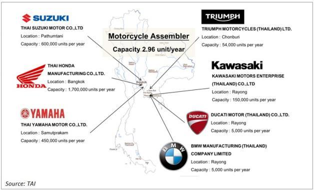 Big bike, the new Perspective of Thailand Automotive Industry