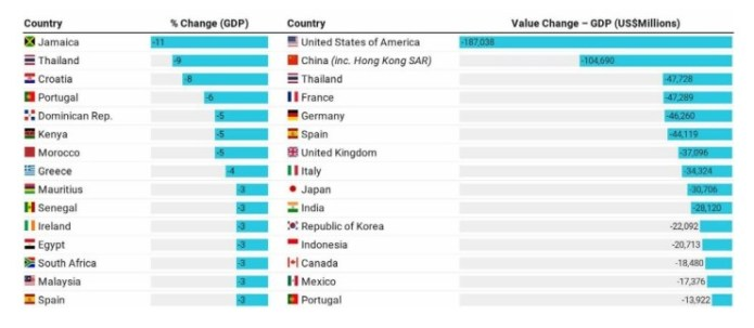 Changes in GDP: 15 most affected countries, moderate scenario