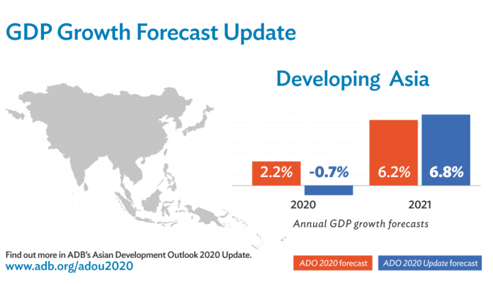 Developing Asia's Economy to Contract 0.7% in 2020 (ADB)