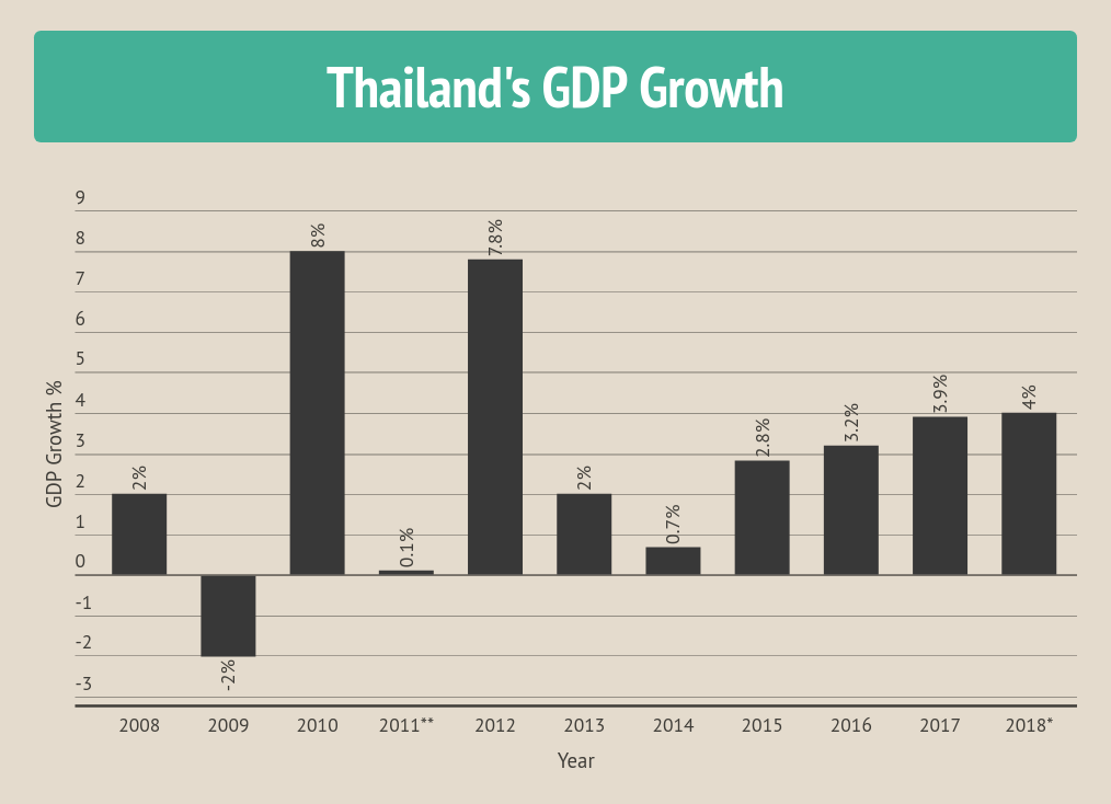 Forecasters Consensus Shows Thailand's Growth Outlook Above 4%
