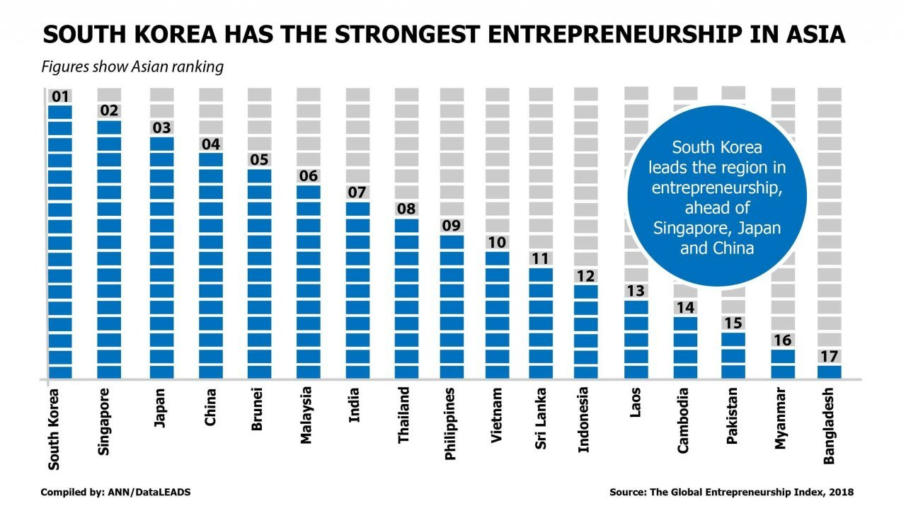 South Korea Tops Entrepreneurship Environment Index In Asia